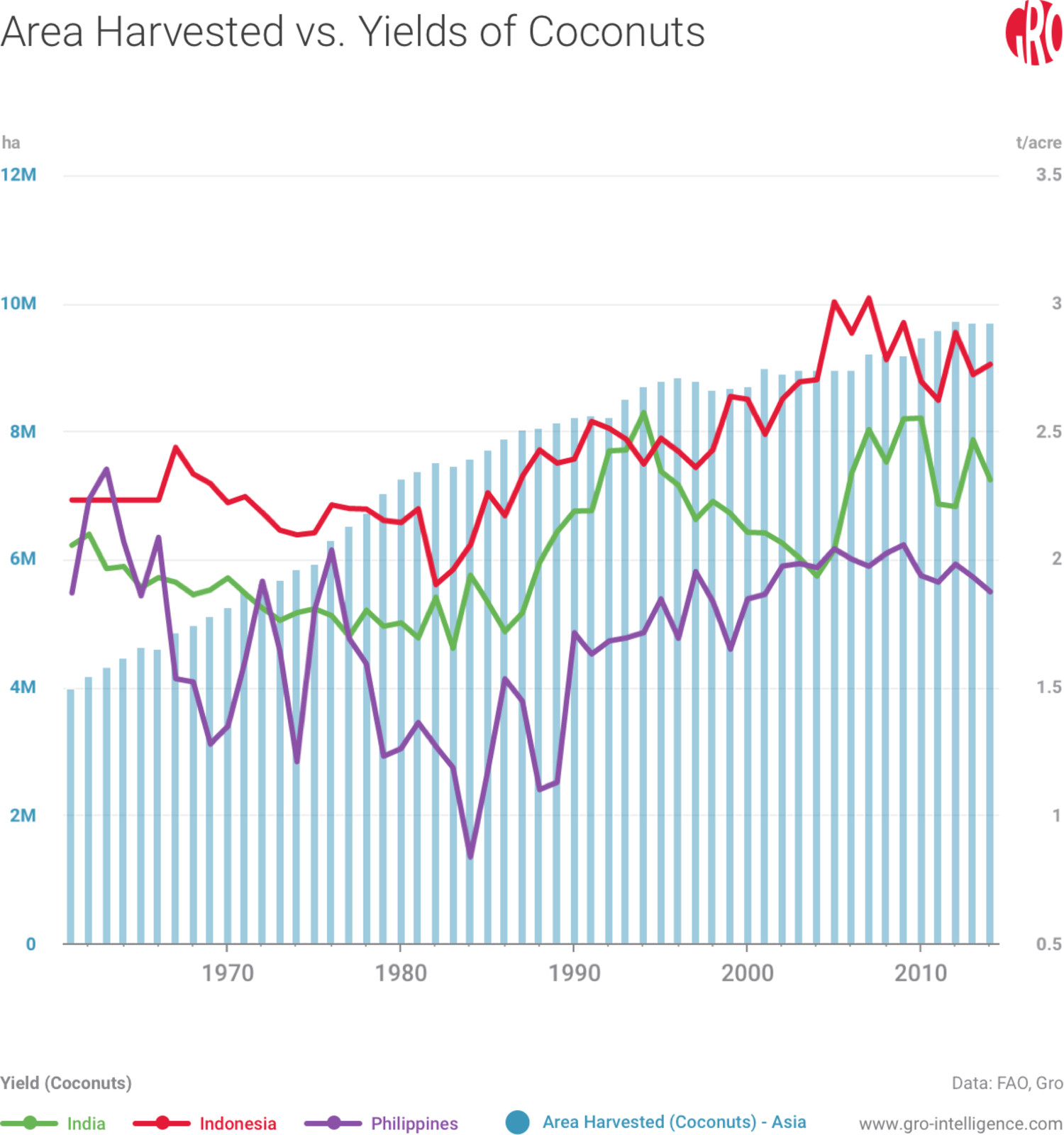 Yield of coconuts hasn't seen a sustained increase in the last few decades