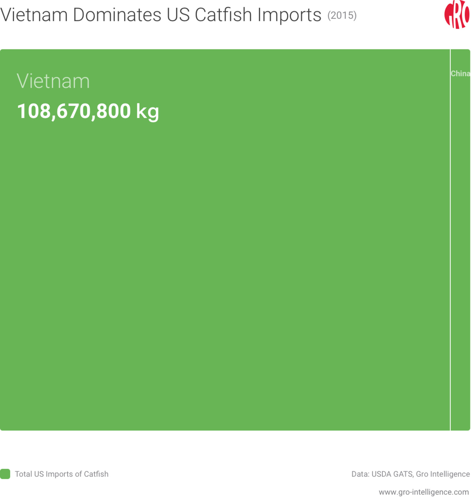 Vietnam Dominates US Catfish Imports