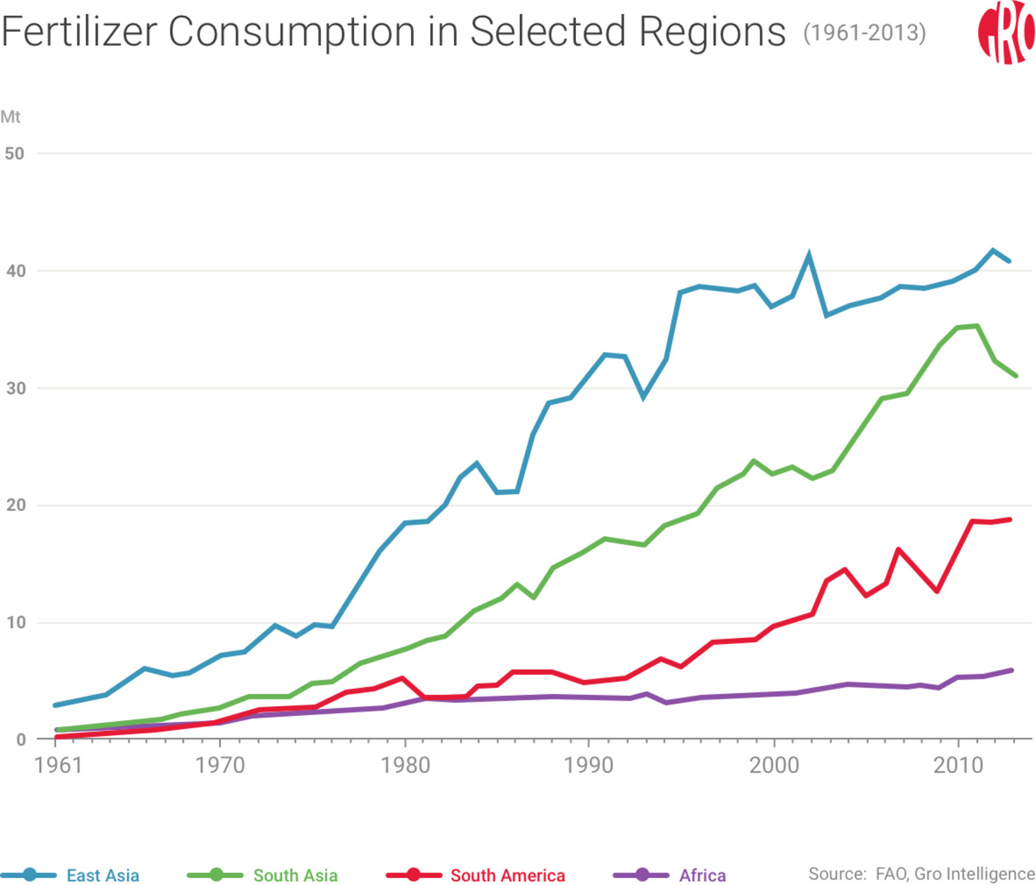Fertilizer Consumption in Selected Regions