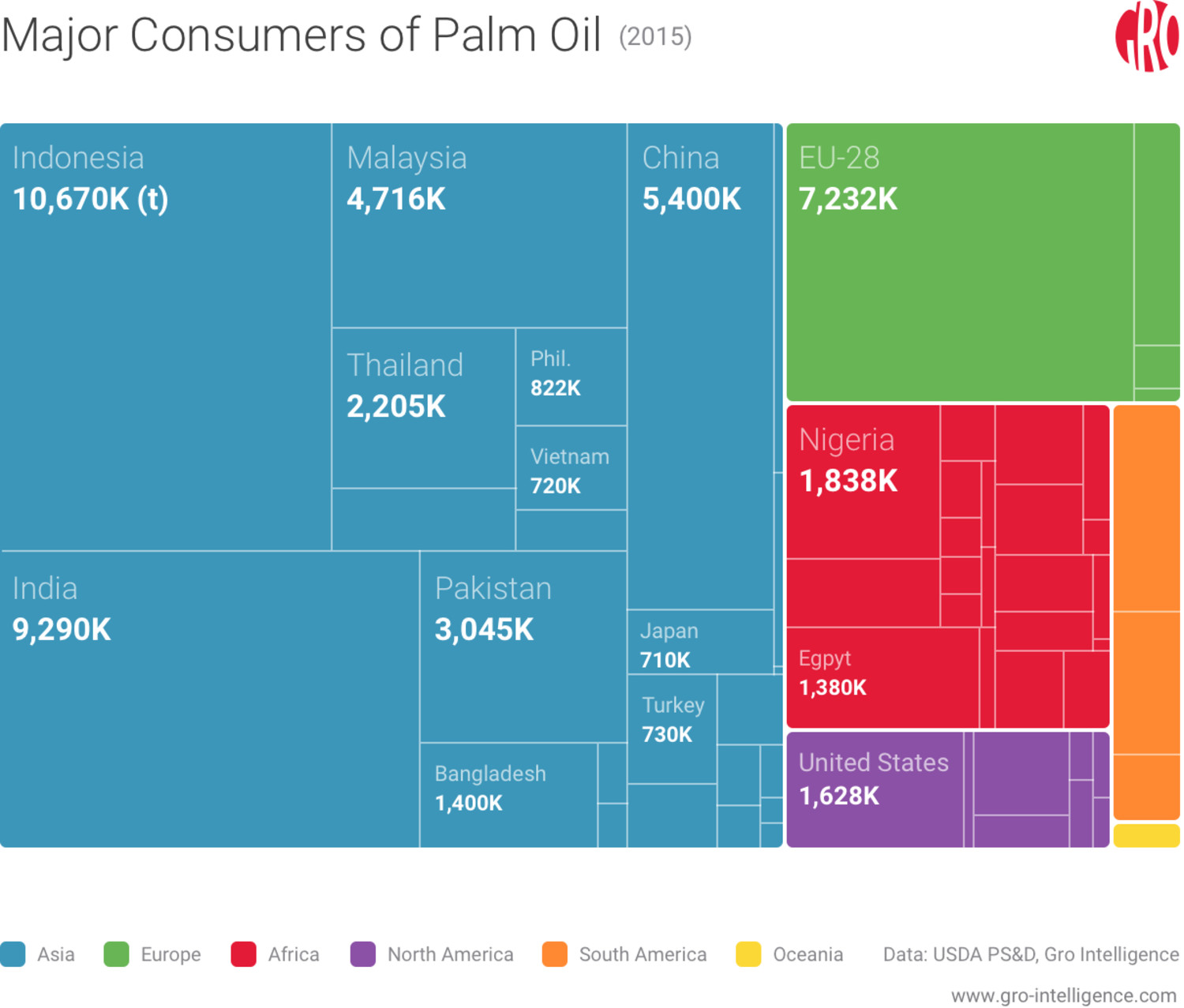 Major consumers of palm oil