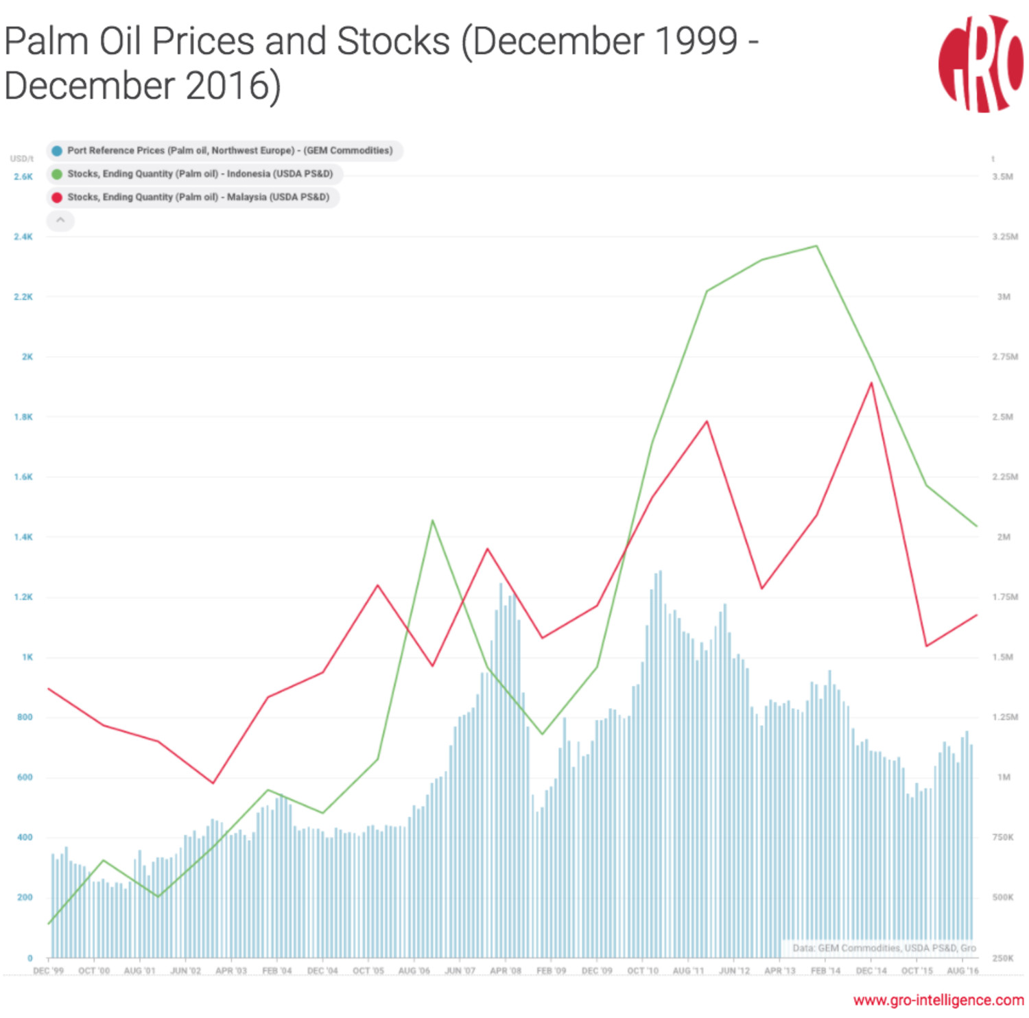 price of palm oil in malaysia economics essay Independent variable dependent variable economics essay or both between the economic variable and crude oil prices towards the price of crude palm oil in malaysia.