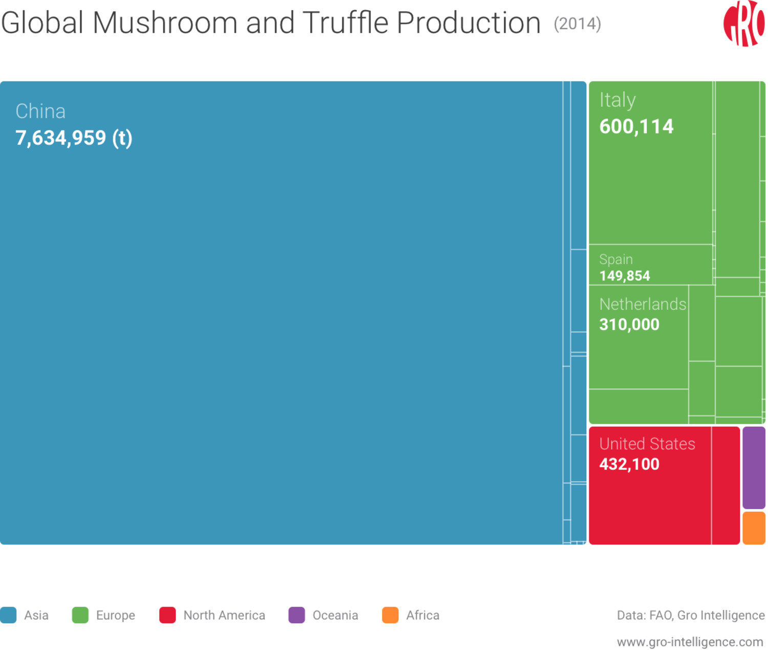 Global mushroom and truffle production