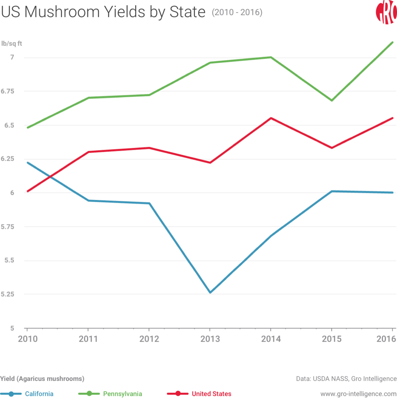 US Mushroom Yields by State