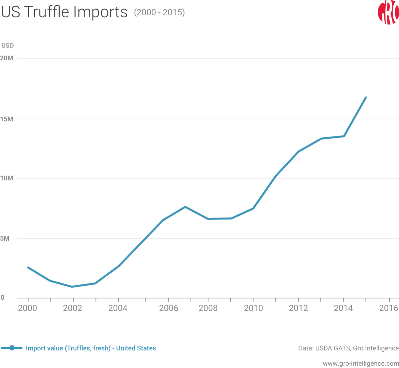 US Truffle Imports
