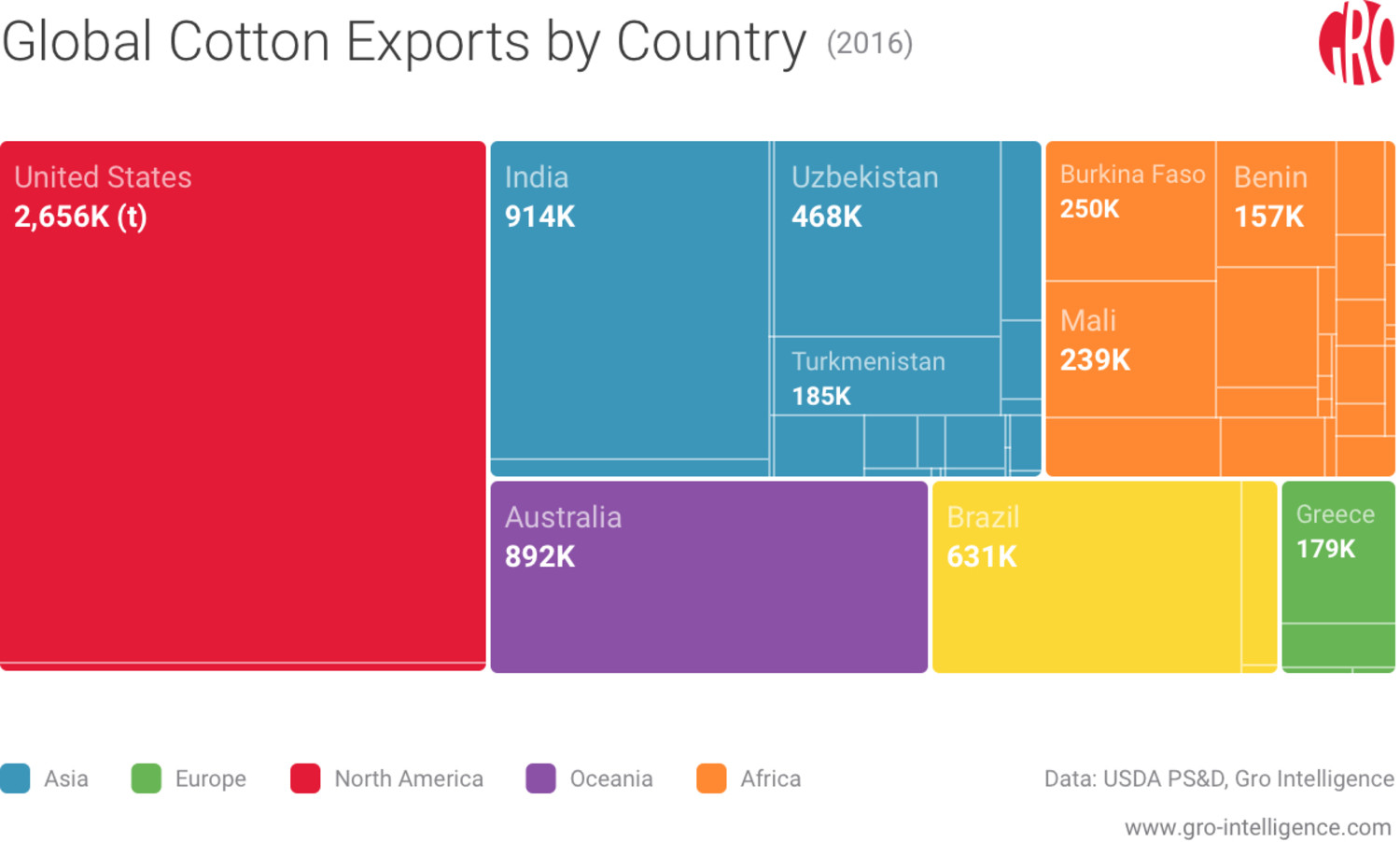 Global Cotton Production by Country