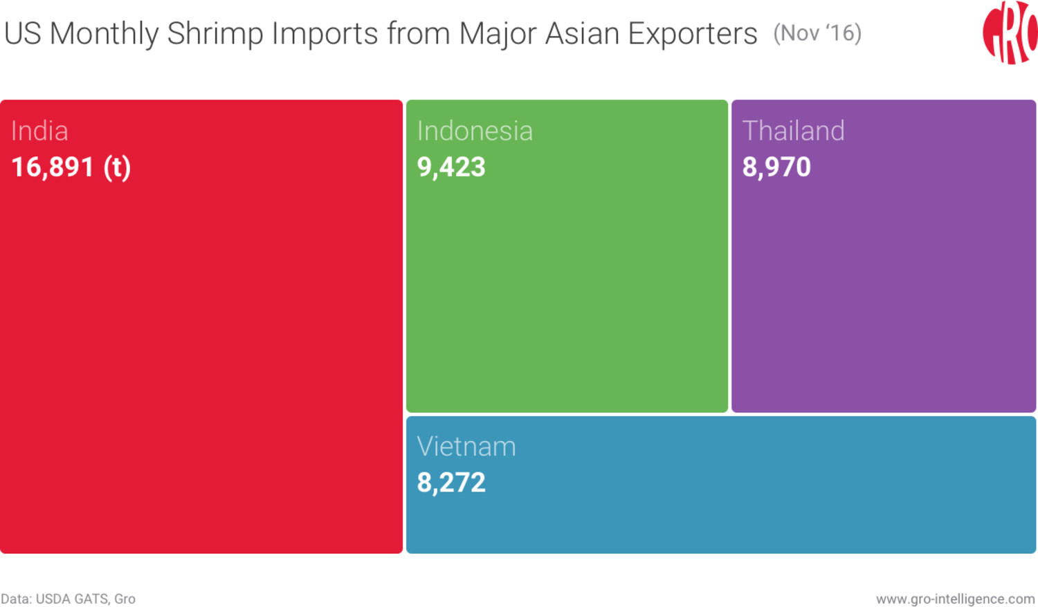 US Monthly Shrimp Imports