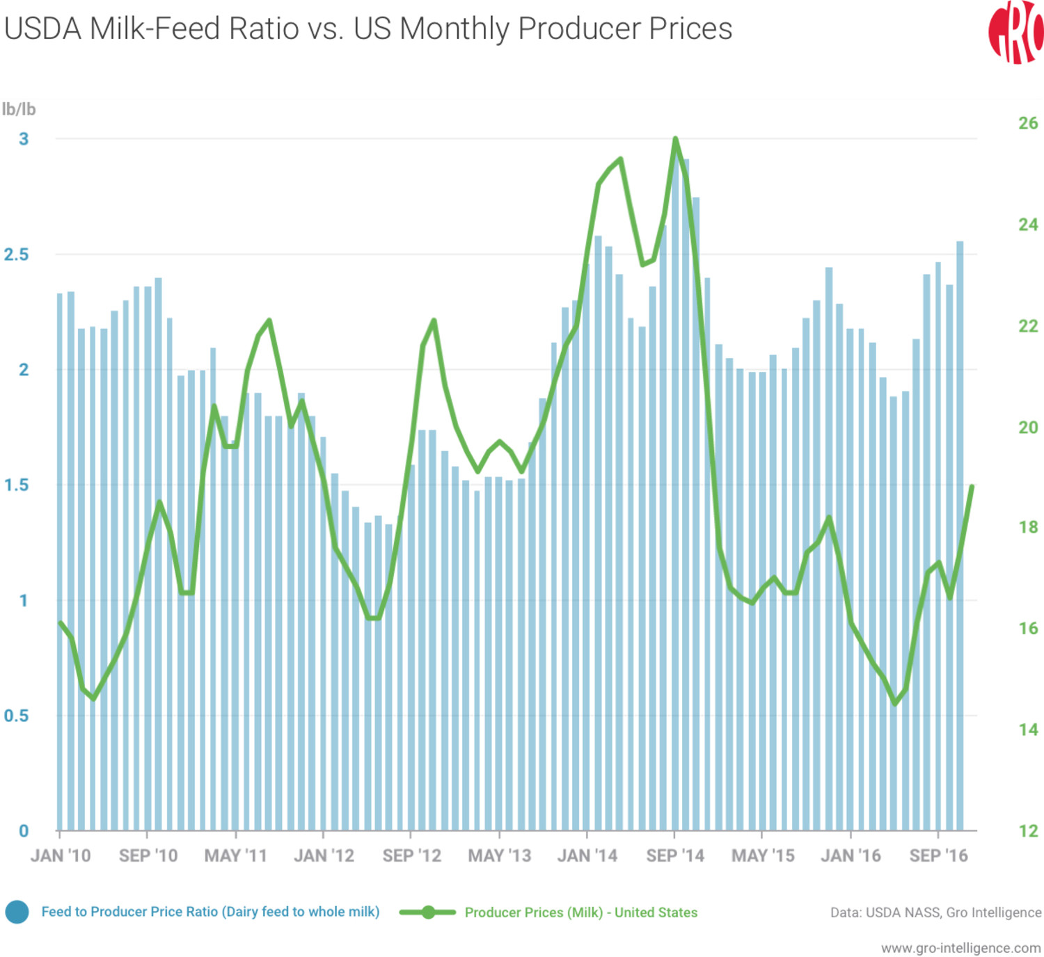 USDA Milk Feed Ratio