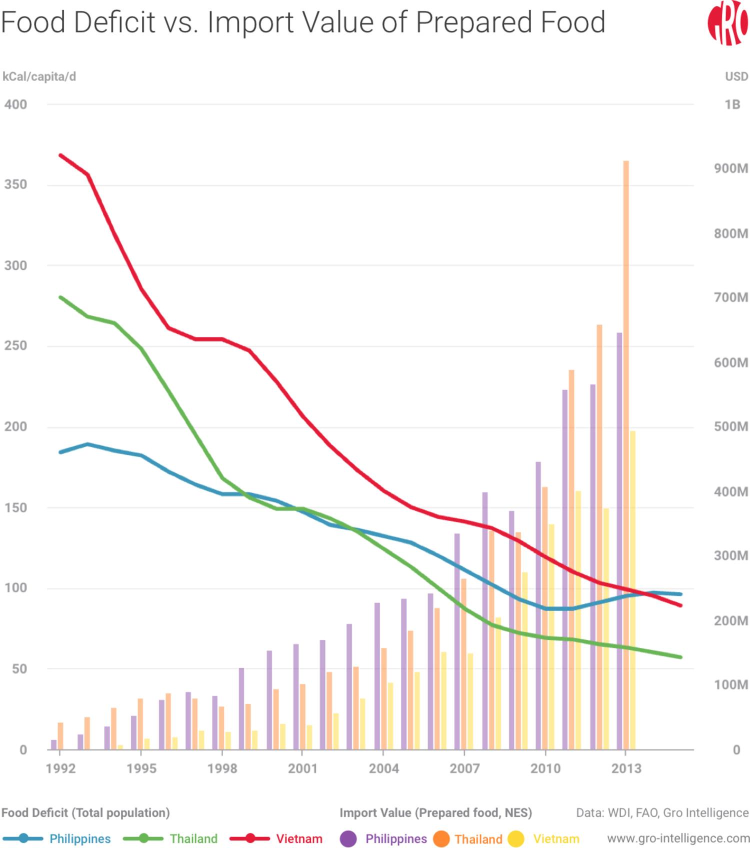 Food Deficit vs. Import Value of Prepared Food