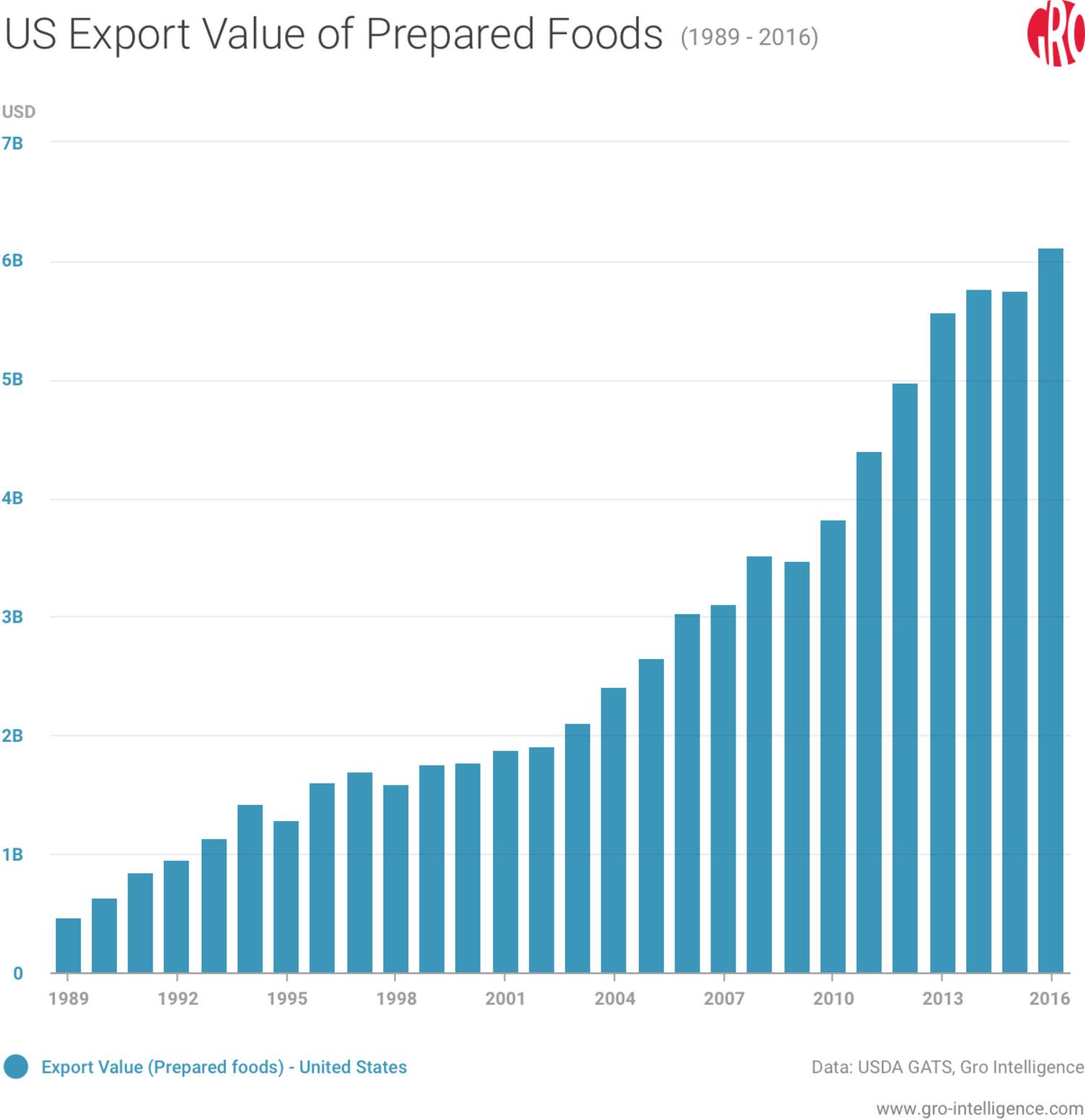 US Export Value of Prepared Foods