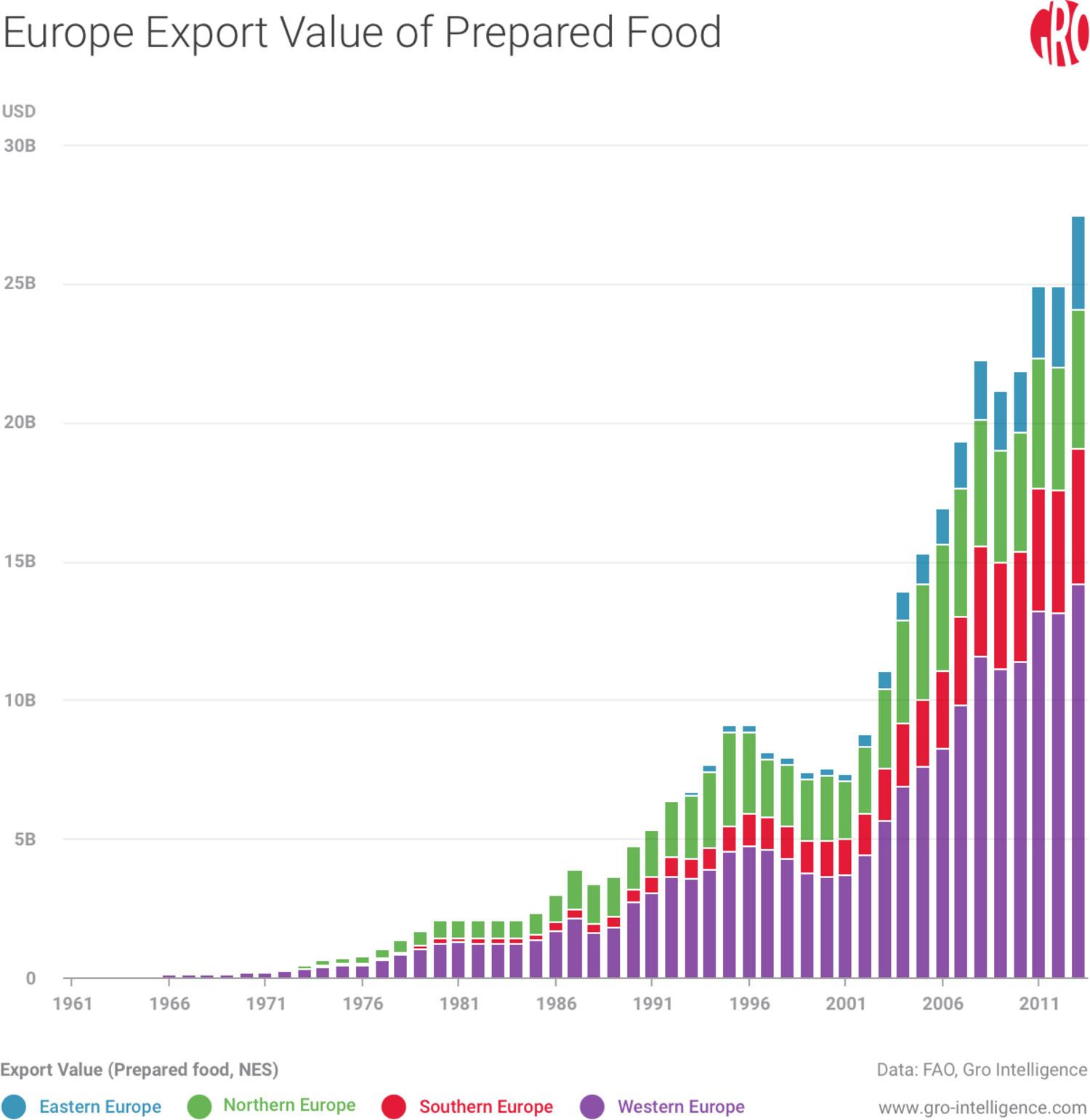 Europe Export Value of Prepared Foods