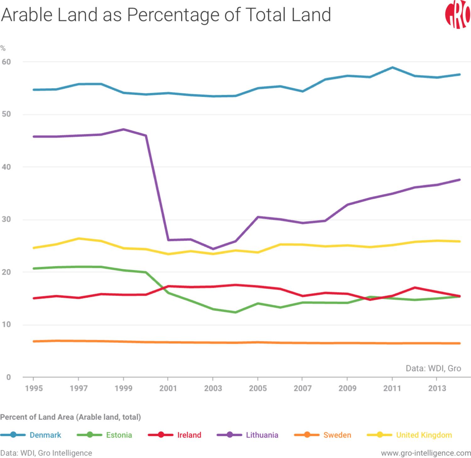 Arable Land as Percentage of Total Land