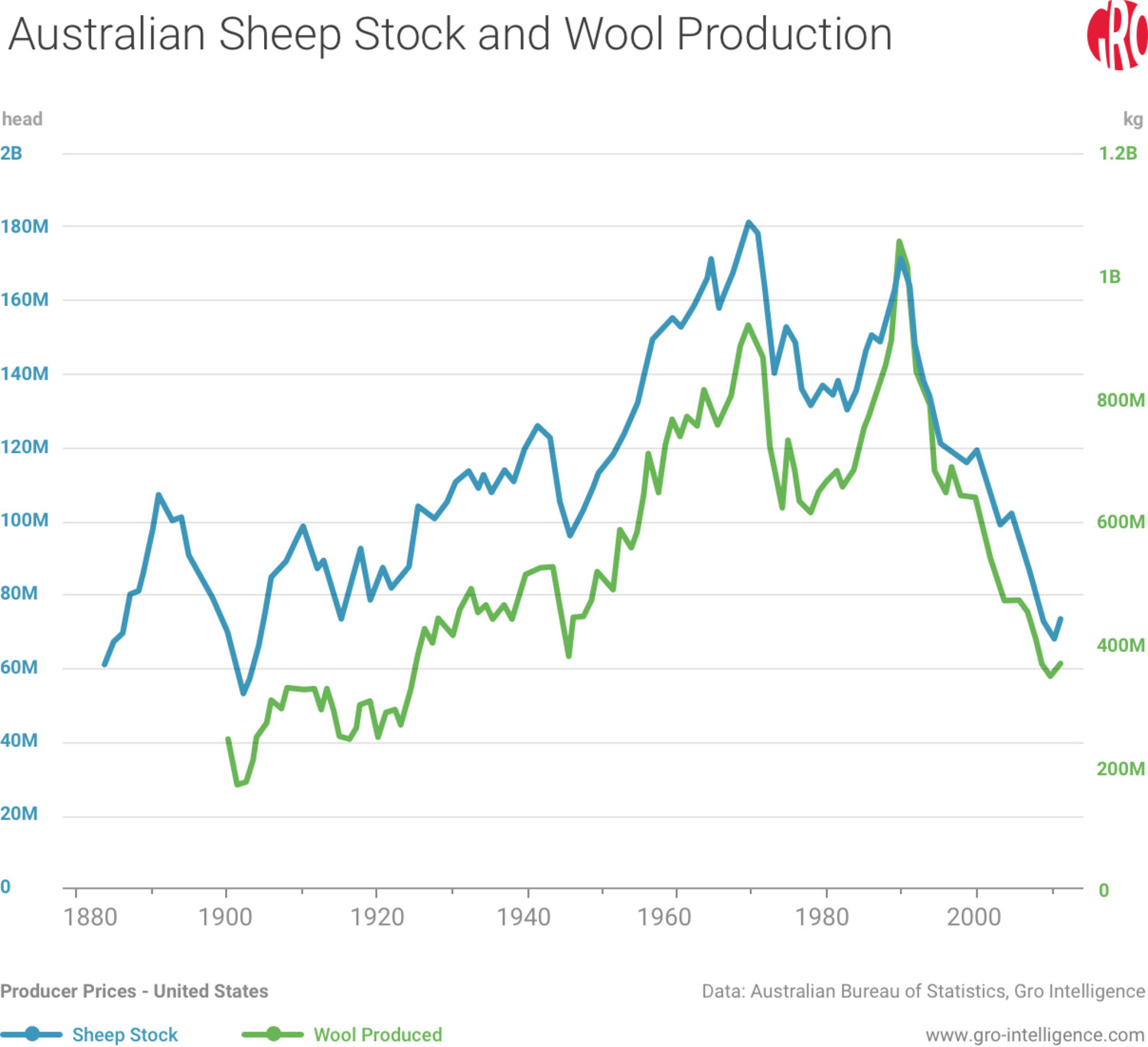 Australian Sheep Stock and Wool Production
