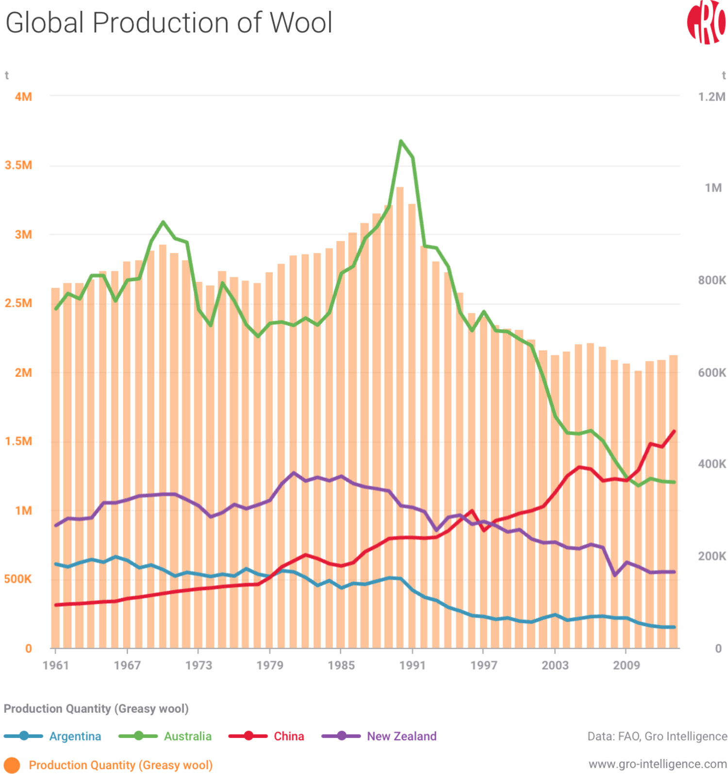 Global Production of Wool