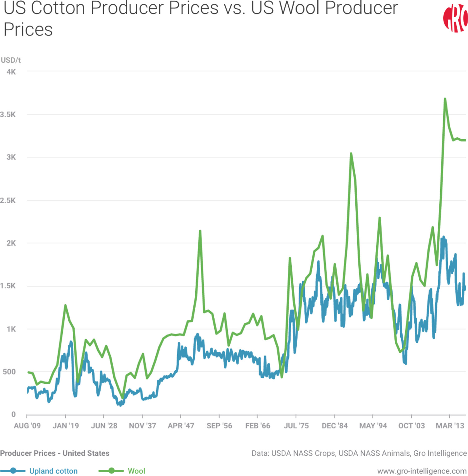 US Cotton Producer Prices vs. US Wool Producer Prices