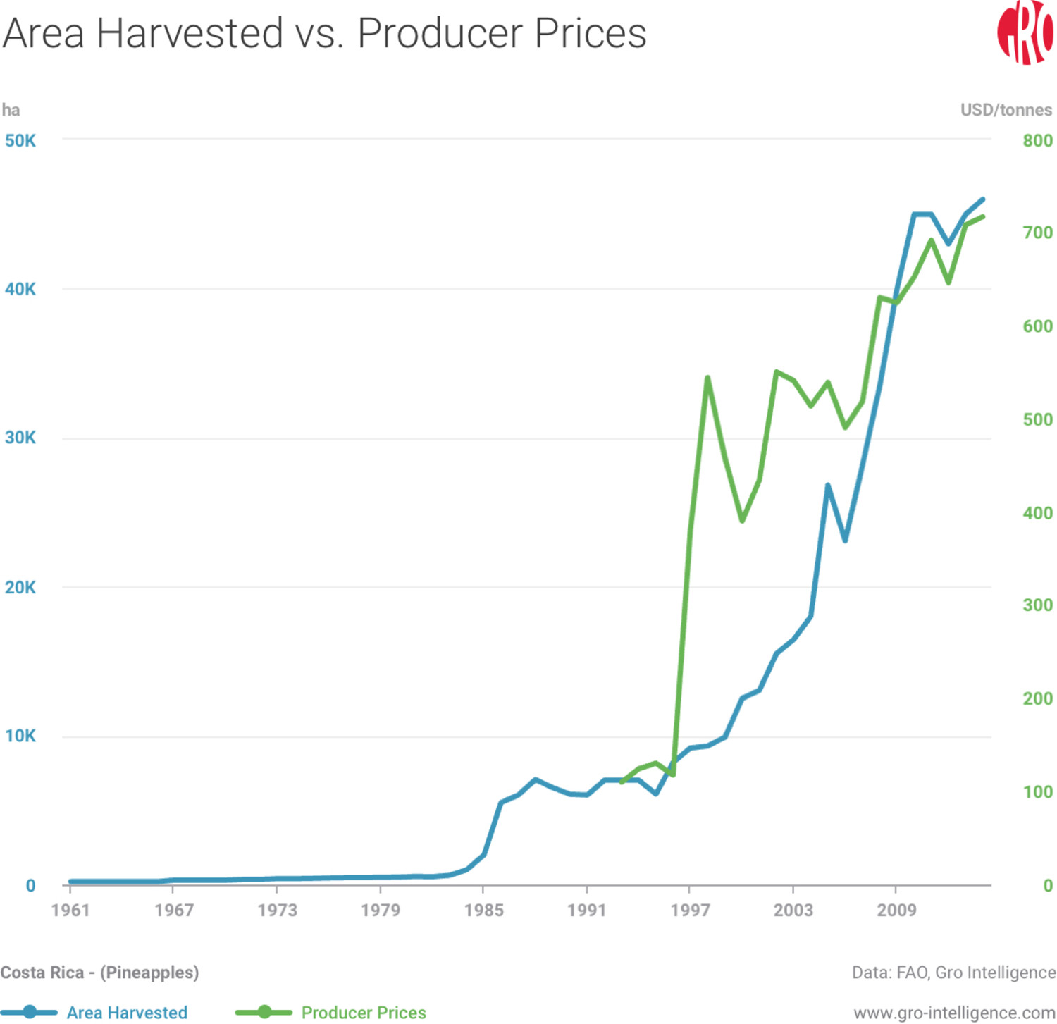 Area Harvested vs Producer Prices