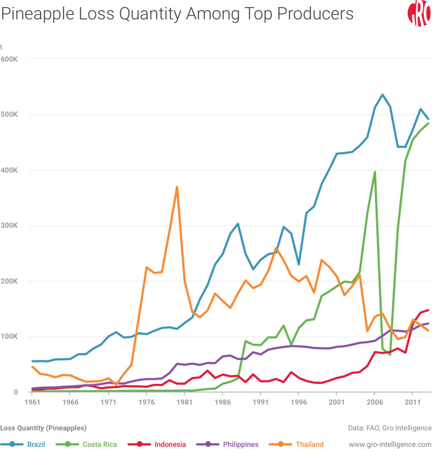 Pineapple Loss Quantity Among Top Producers