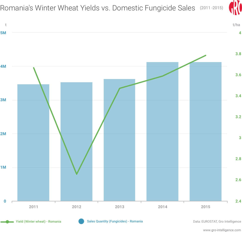 Romania, wheat, winter wheat yield, Romania winter wheat yield, fungicide sales, Romania fungicide sales