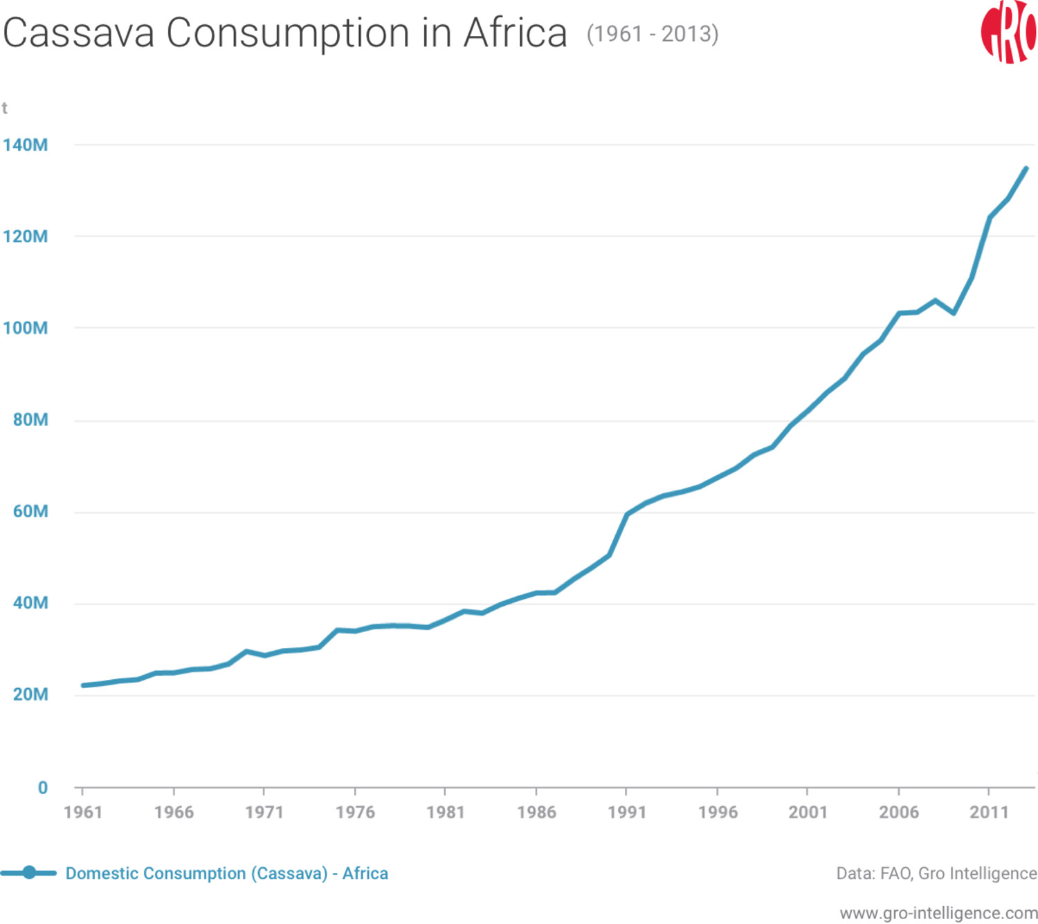 Cassava Consumption in Africa