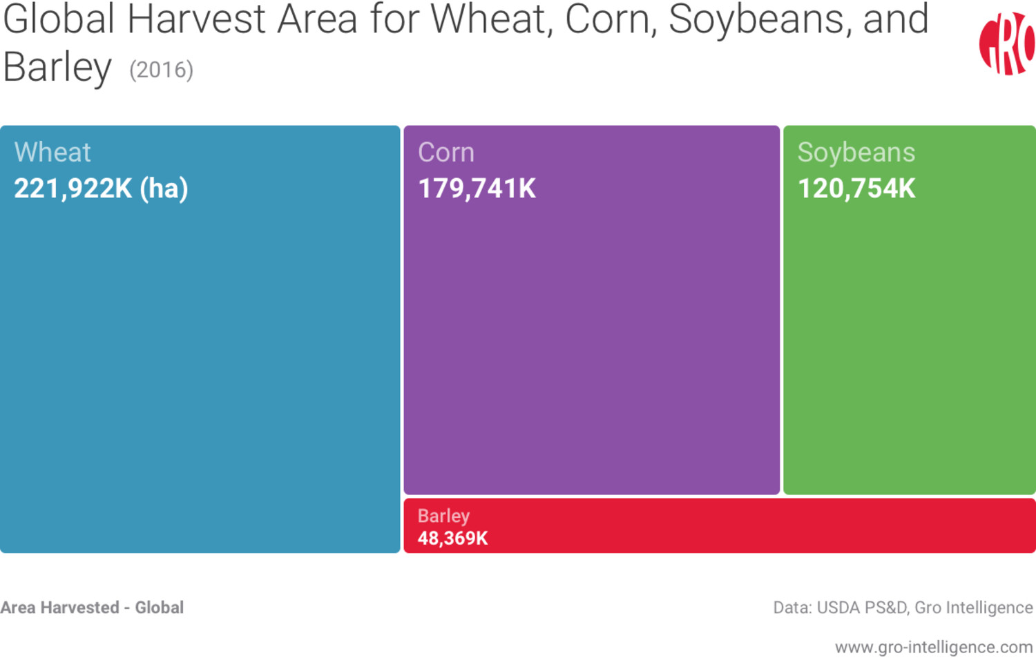 Global Harvest Area for Wheat, Corn, Soybeans, and Barley