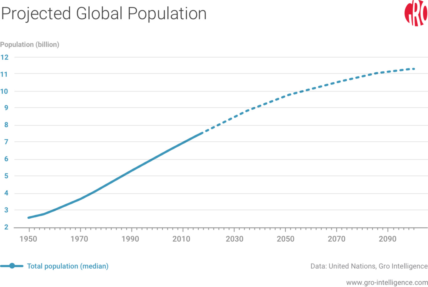 Projected Global Population