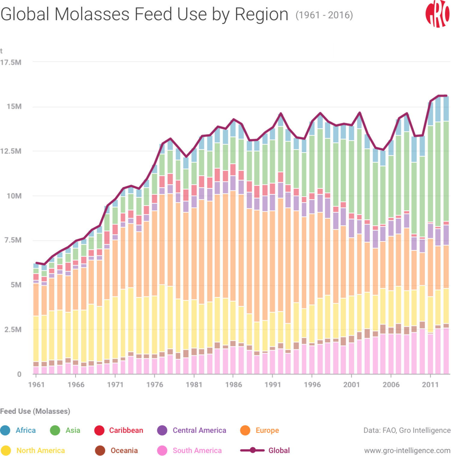 Global Molasses Feed Use by Region