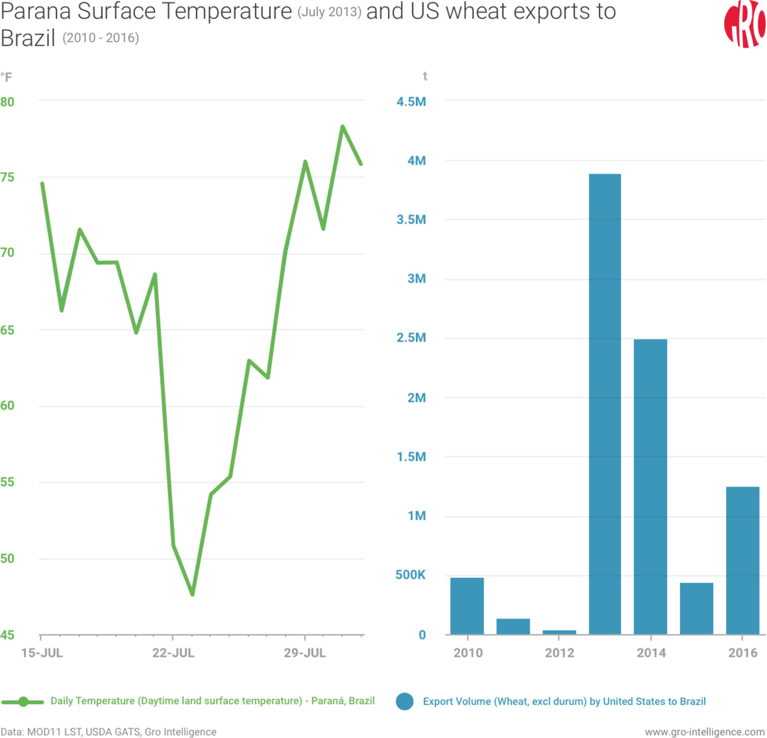 Parana Surface Temperature, US Wheat Exports