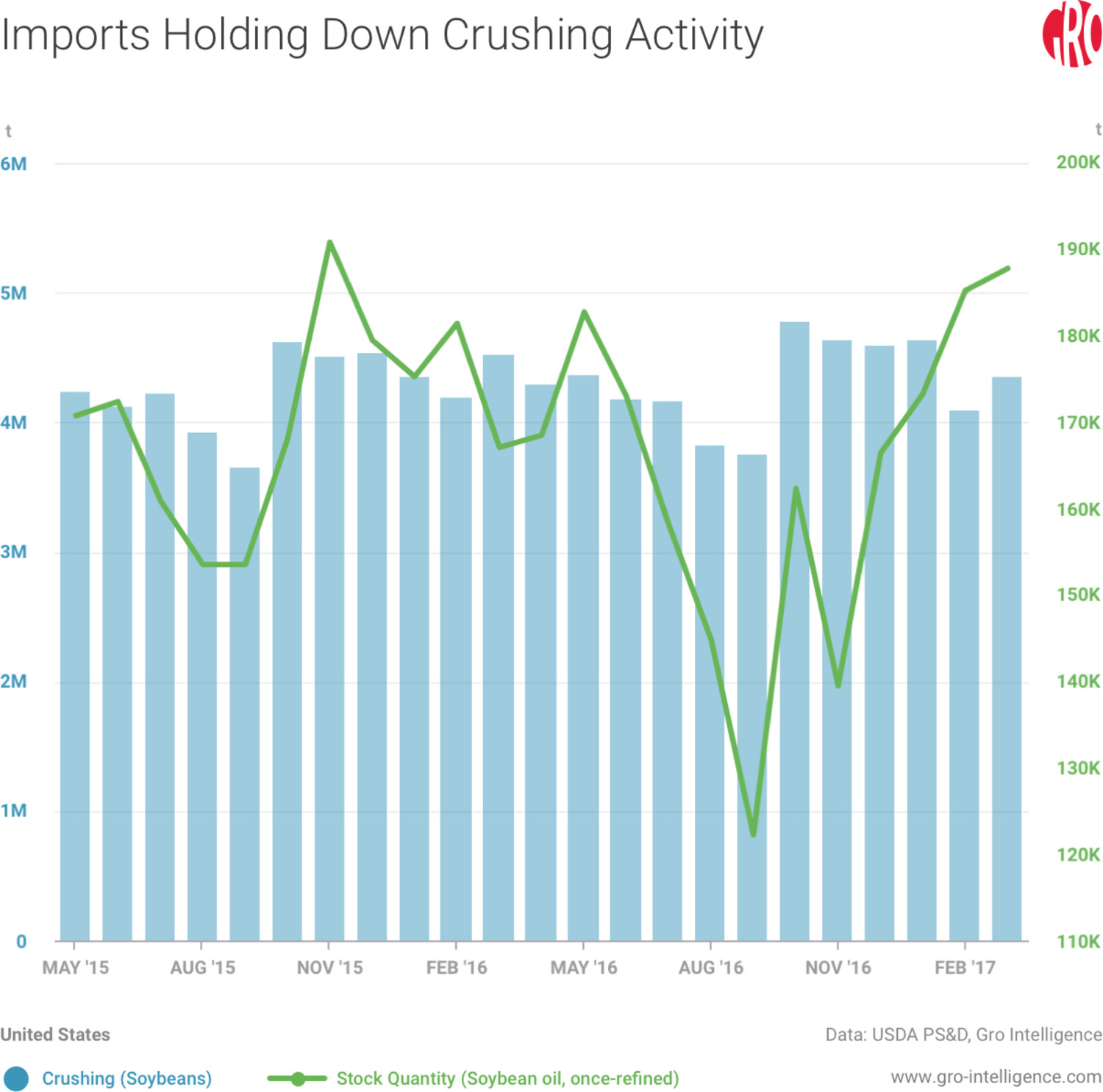 Imports Holding Down Crushing Activity
