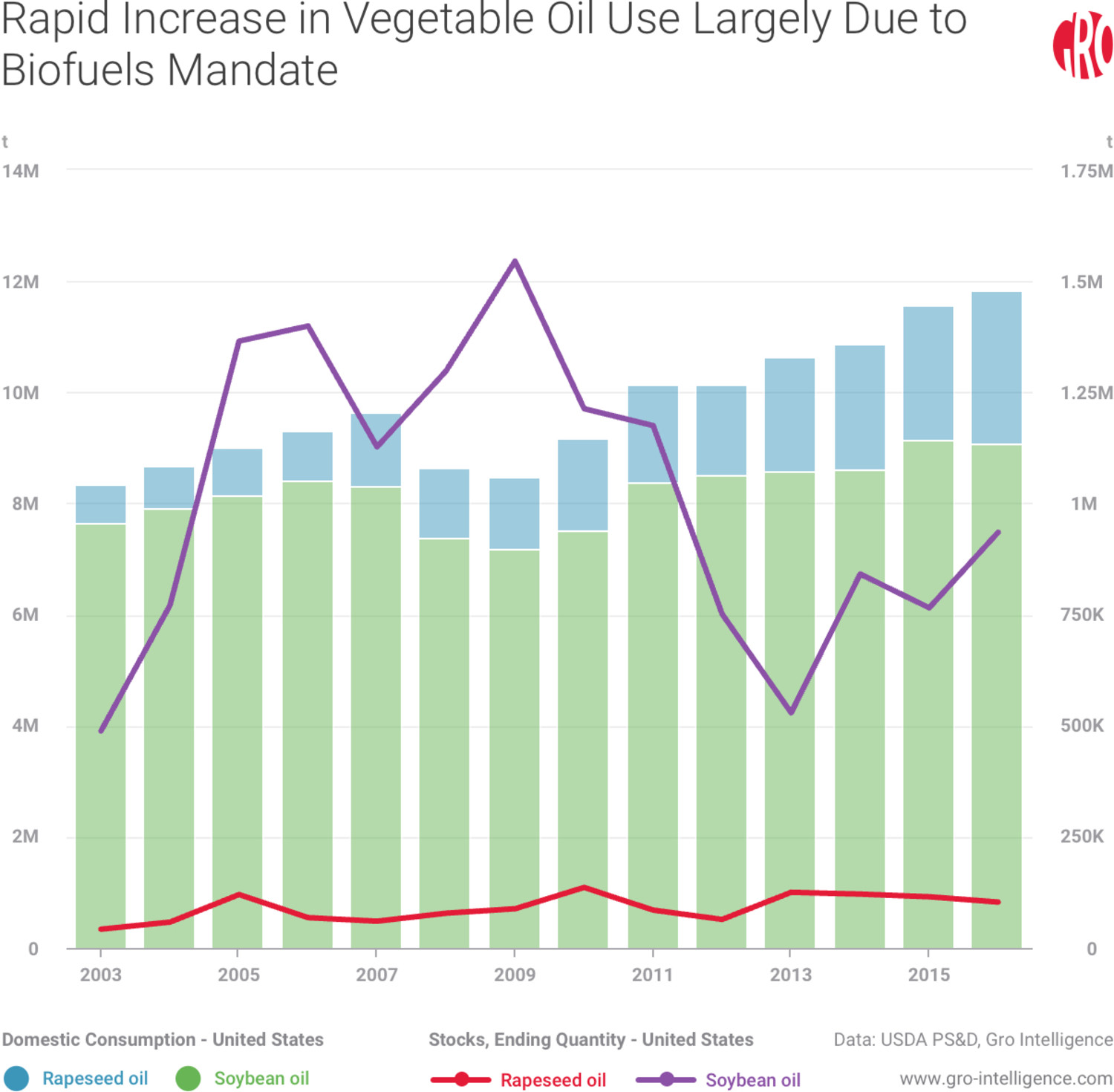 Rapid Increase in Vegetable Oil Use Largely Due to Biofuels Mandate