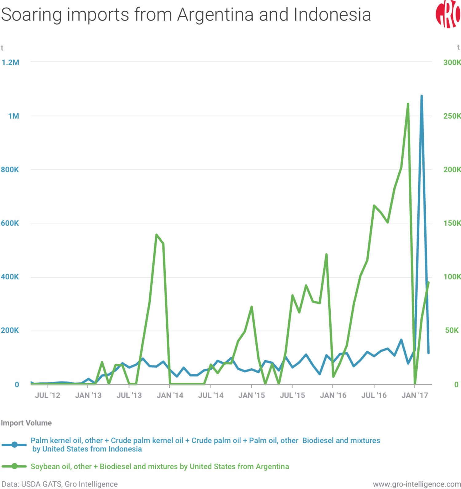 Soaring imports from Argentina and Indonesia (in tons)