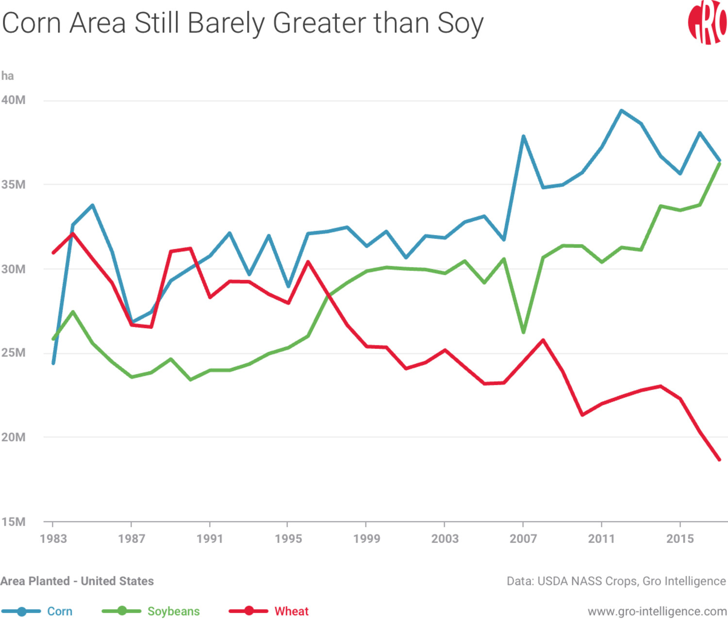 Corn Area Still Barely Greater Than Soy