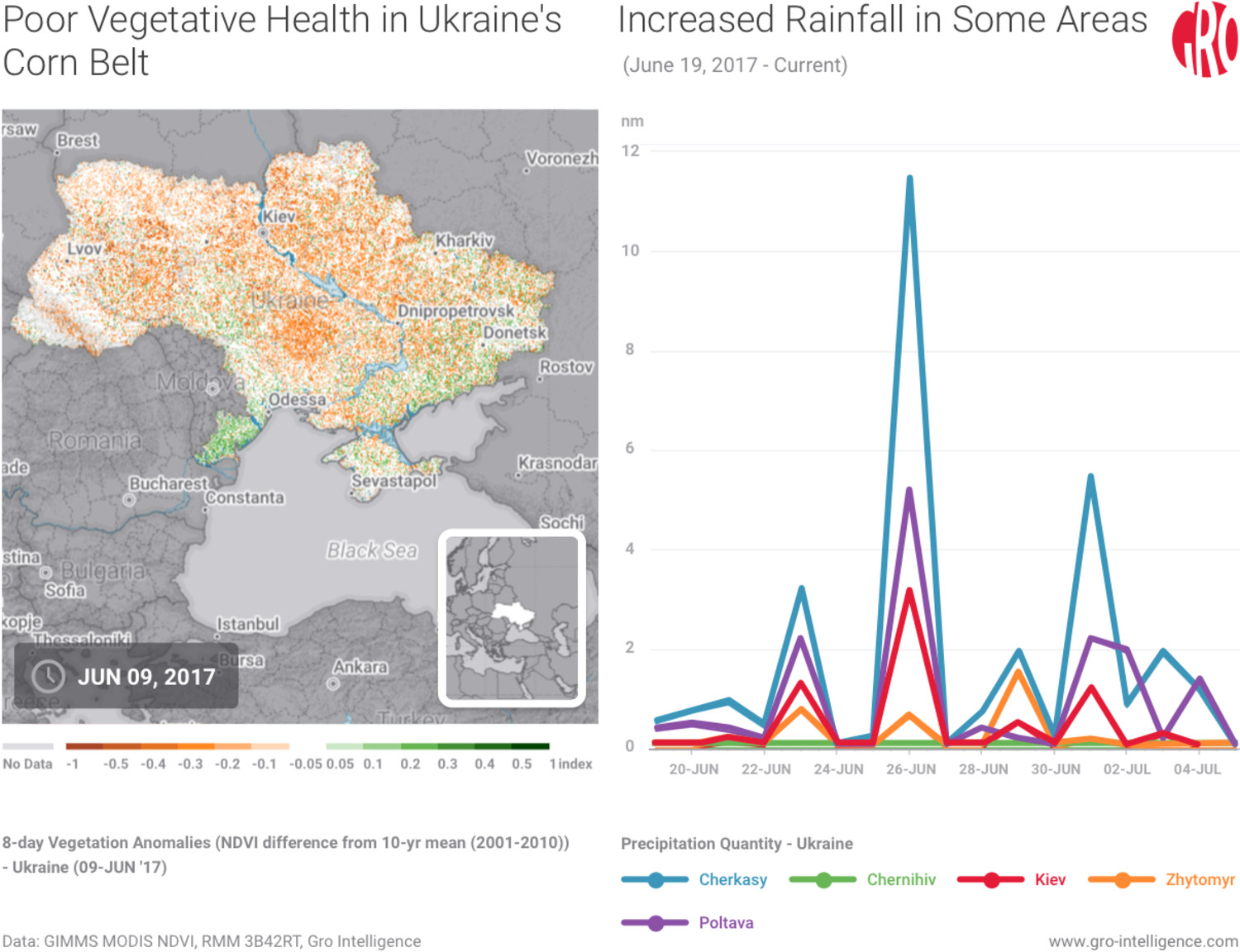 Poor vegetative conditions in Ukraine's Corn Belt