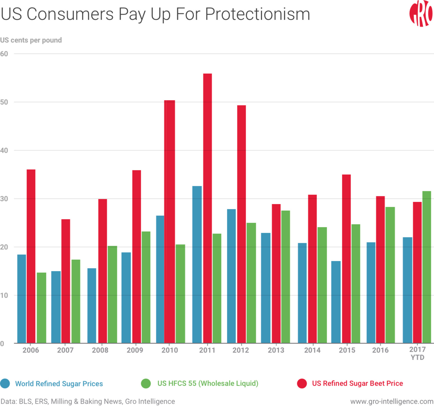 US Consumers Pay Up for Protectionism