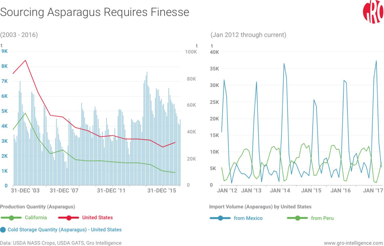 United States, US asparagus, US asparagus production, asparagus, asparagus exports