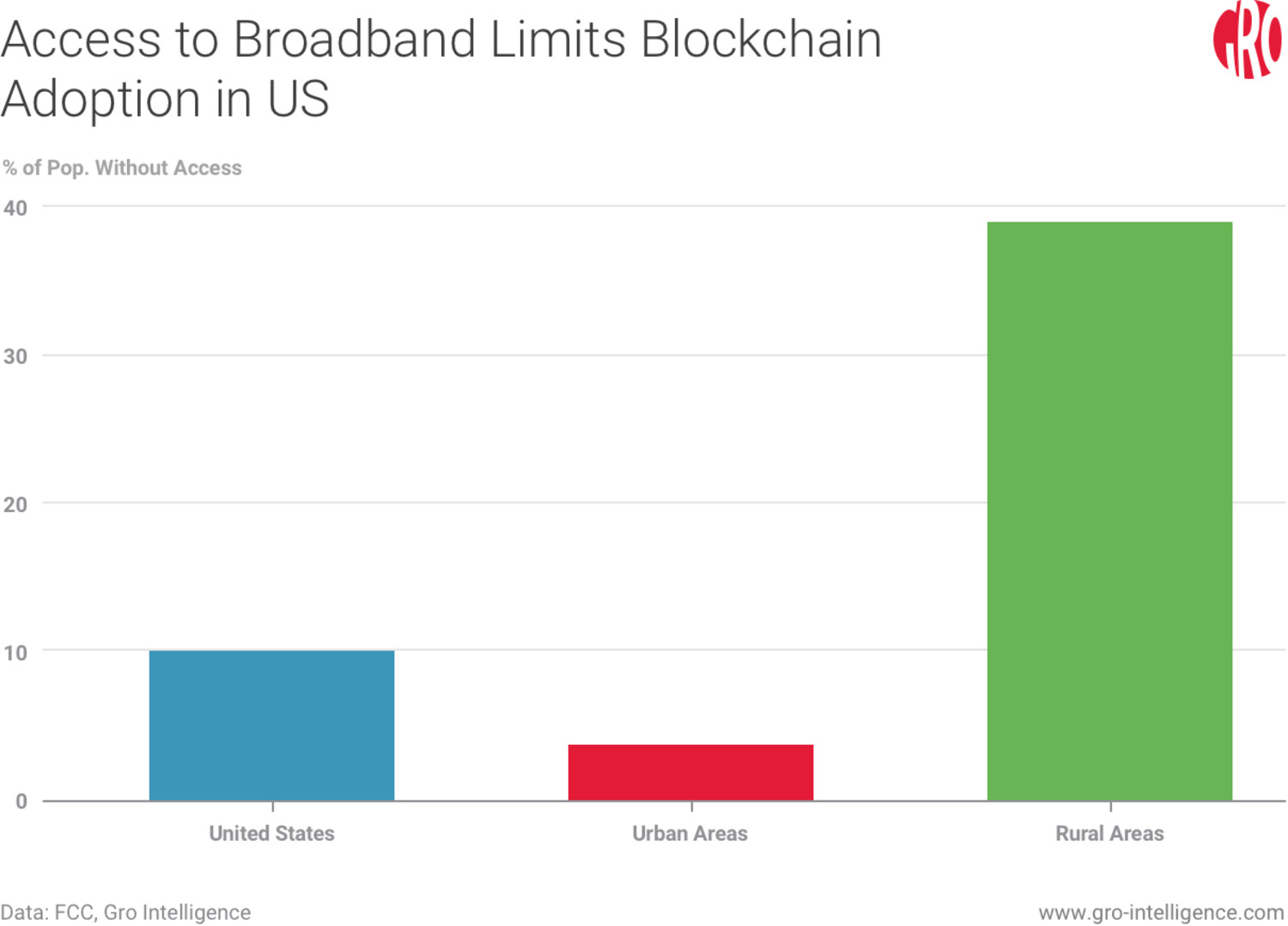Access to Broadband Limits Blockchain Adoption in US