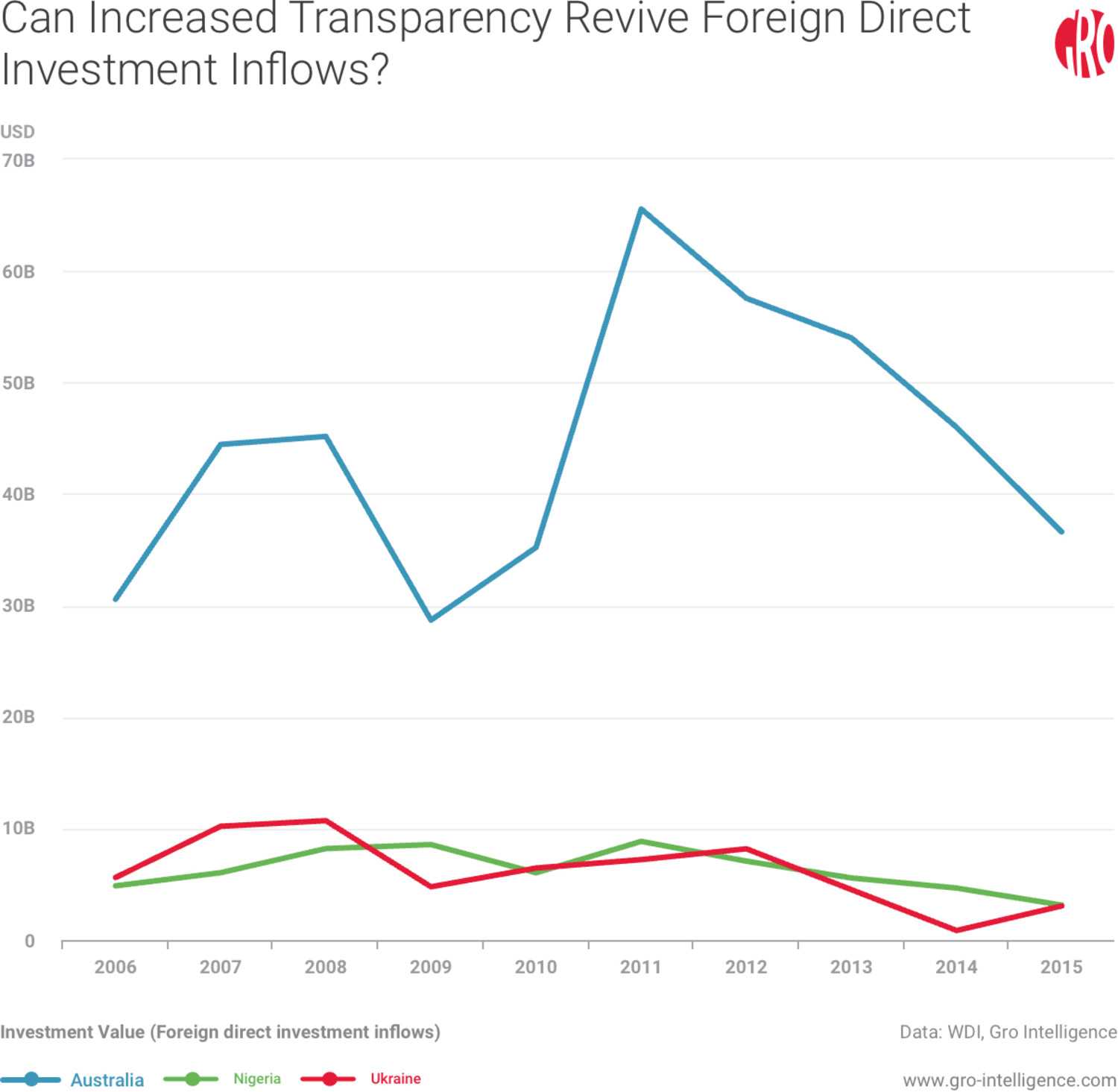 Can Increased Transparency Revive Foreign Direct Investment Inflows?