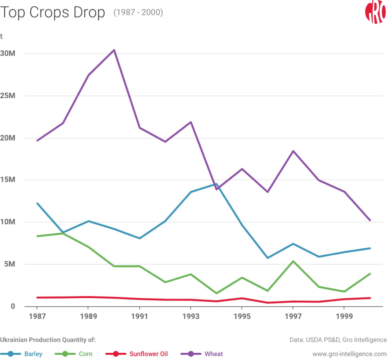 Top Crops Drop