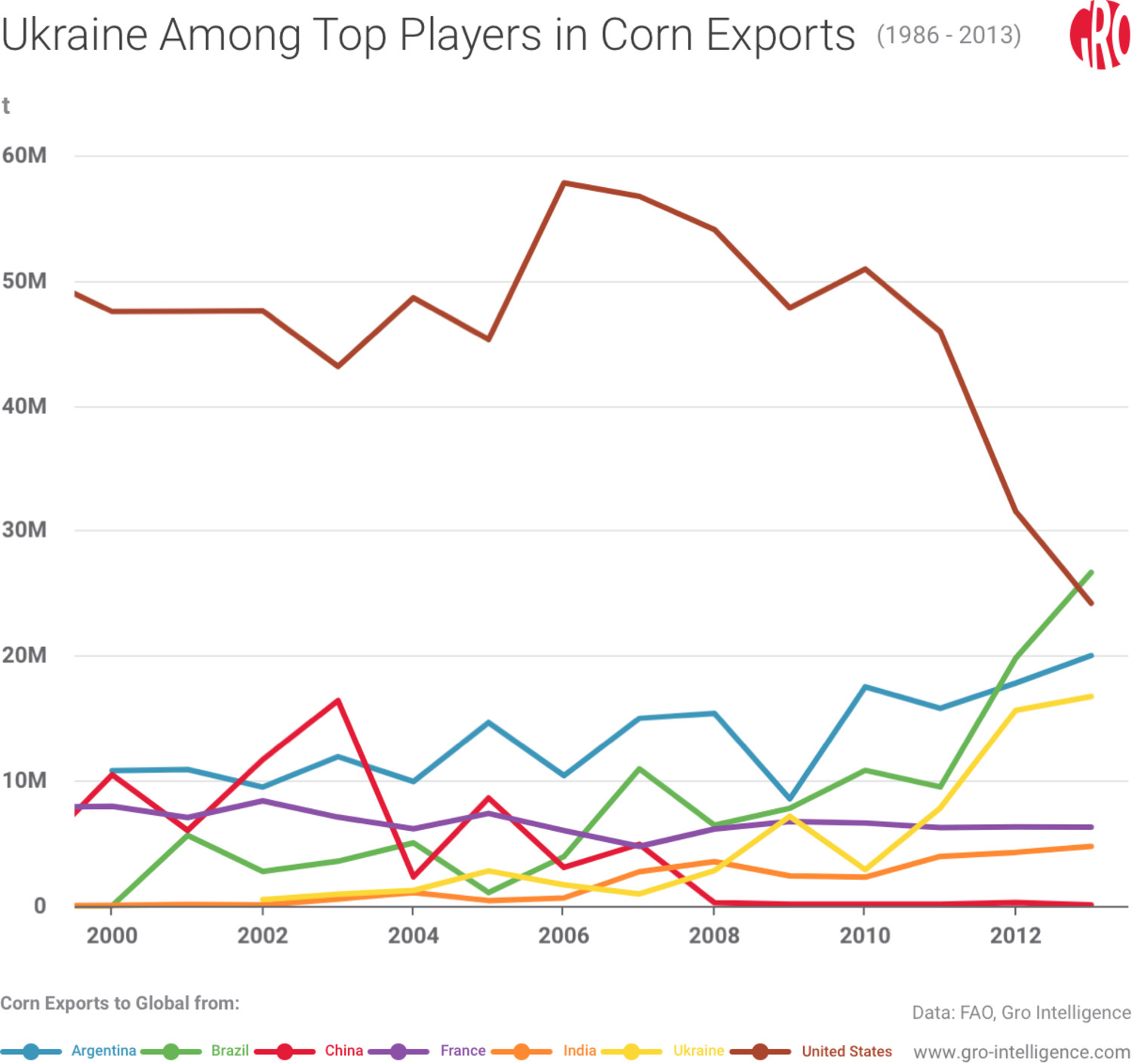 Ukraine Among Top Players in Corn Exports