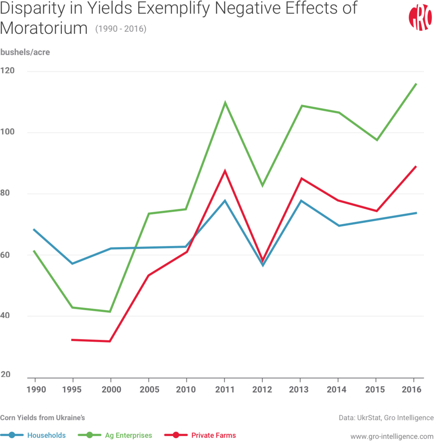 Disparity in Yields Exemplify Negative Effects of Moratorium