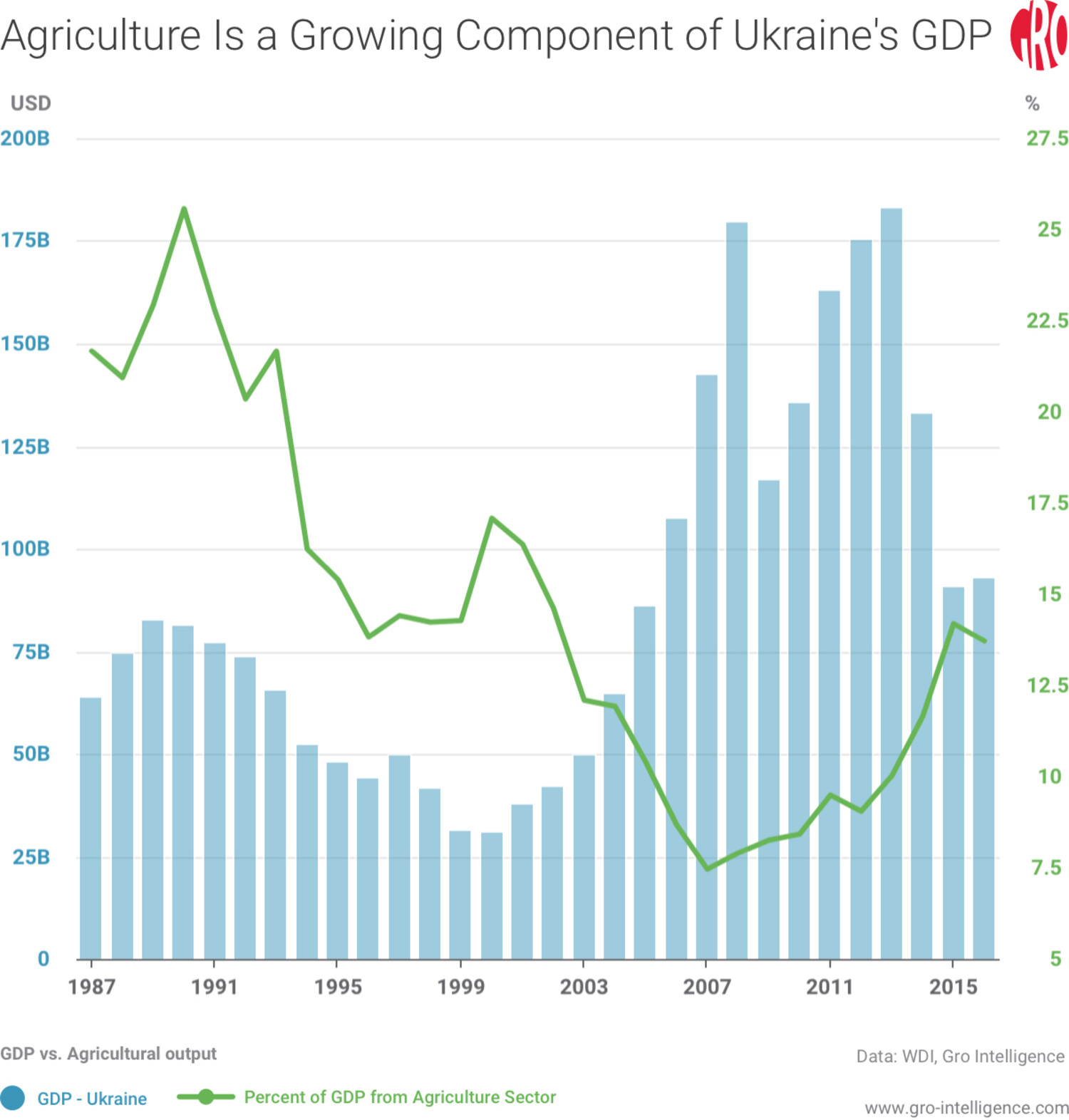 Agriculture Is a Growing Component in Ukraine's GDP