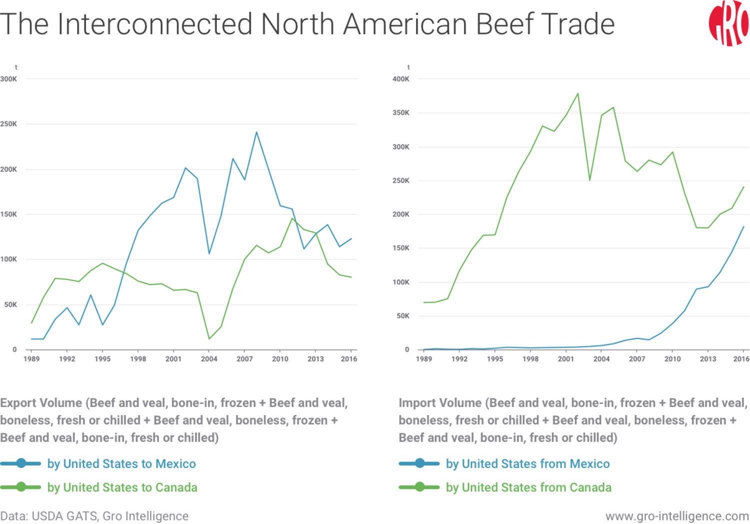 The Interconnected North American Beef Trade