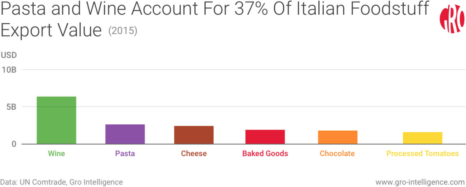 Pasta and Wine Account For 37% Of Italian Foodstuff Export Value