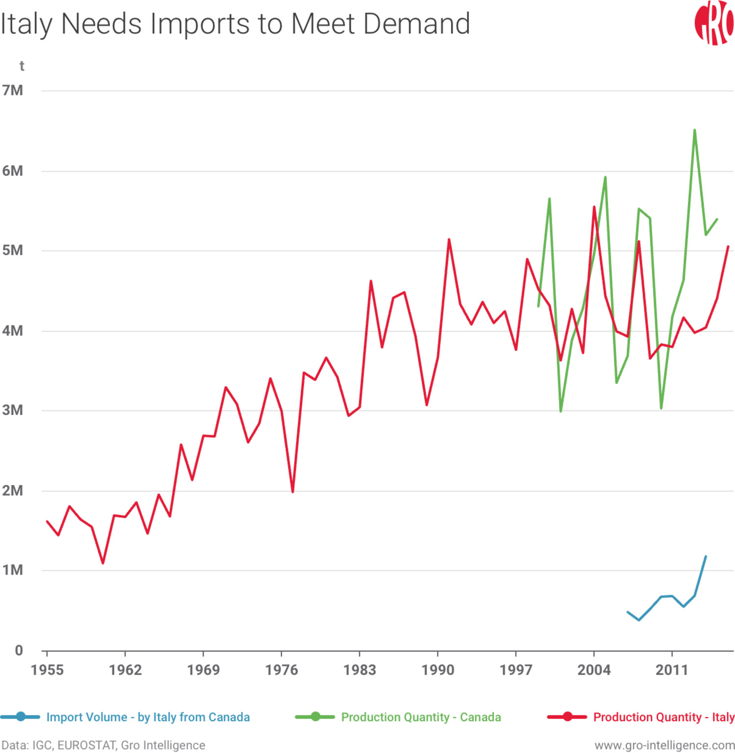 Italy Needs Imports to Meet Demand