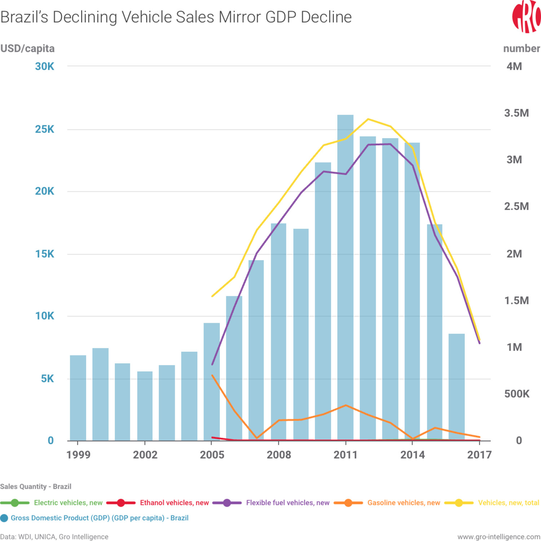 Brazil, Brazil motor vehicle sales, Brazil ethanol, Brazil motor vehicles, ethanol, Brazil GDP