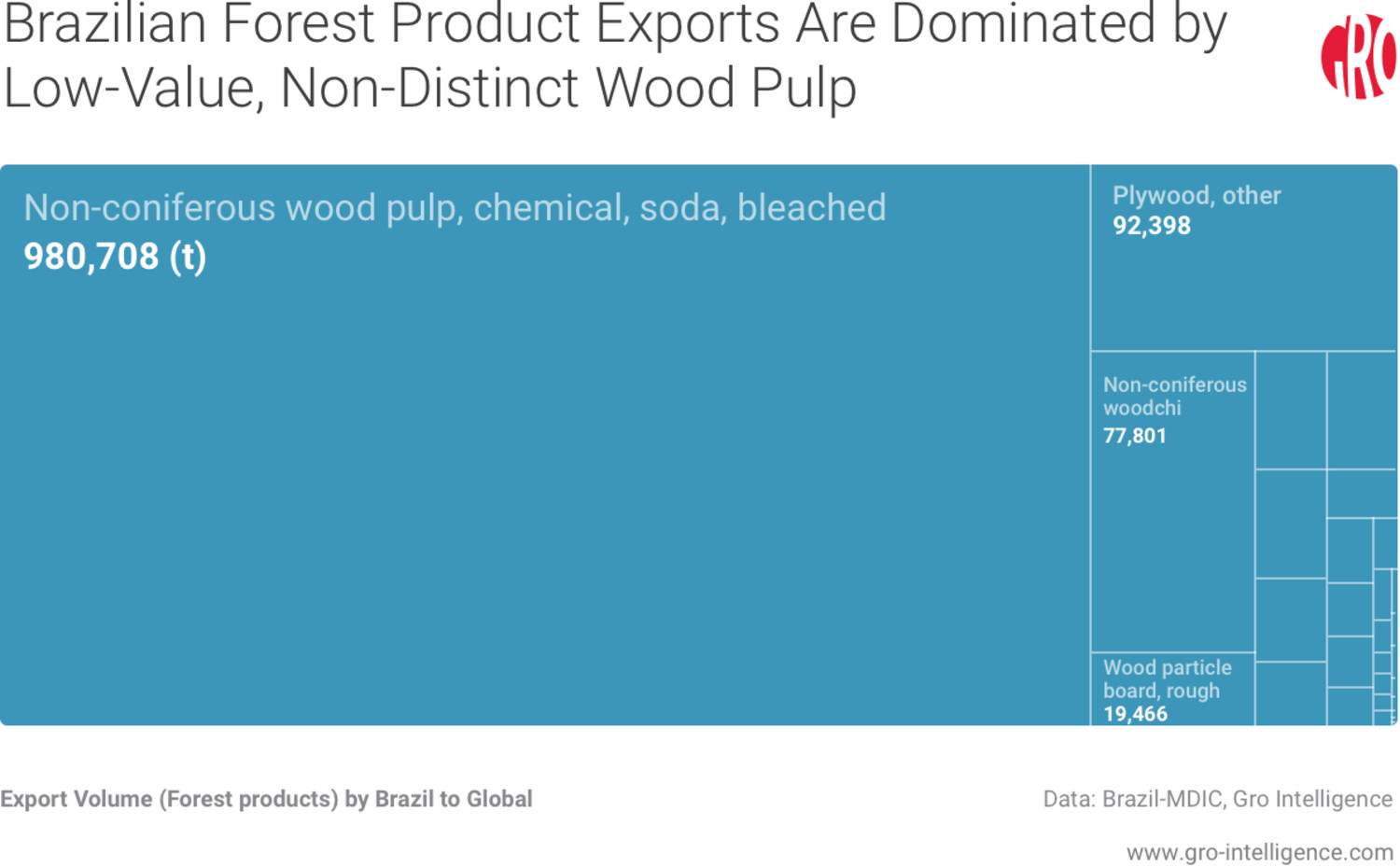 Brazilian Forest Product Exports Are Dominated by Low-Value, Non-Distinct Wood Pulp