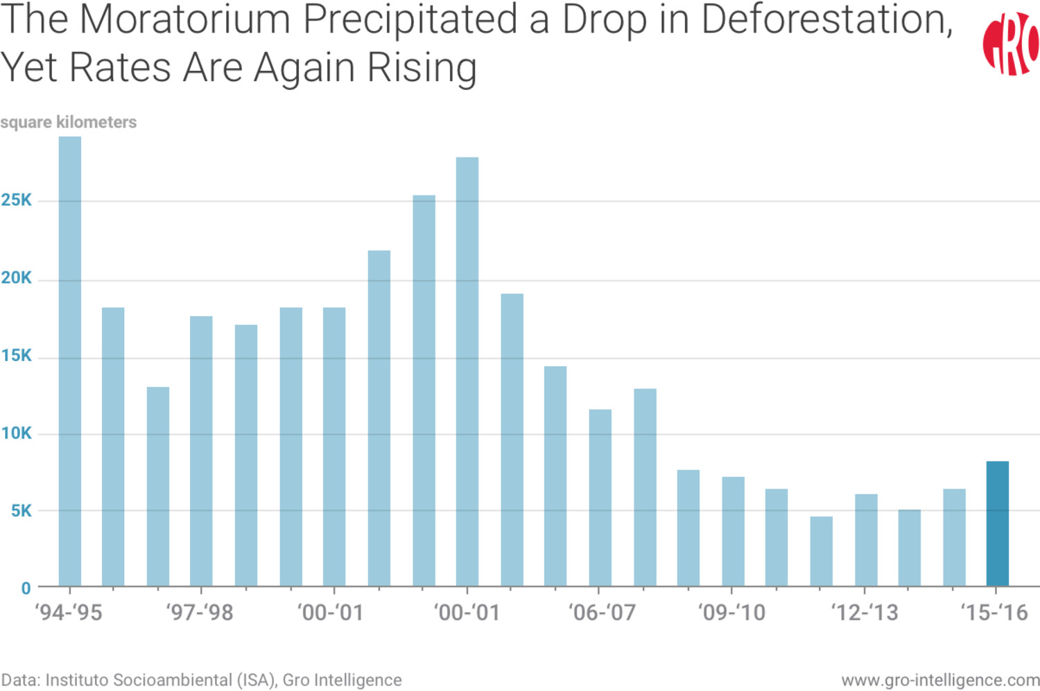 The Moratorium Precipitated a Drop in Deforestation, Yet Rates Are Again Rising