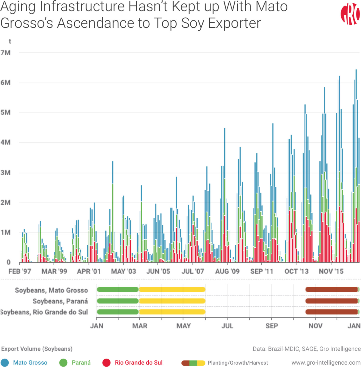 Aging Infrastructure Hasn't Kept Up With Mato Grosso's Ascendance to Top Soy Exporter