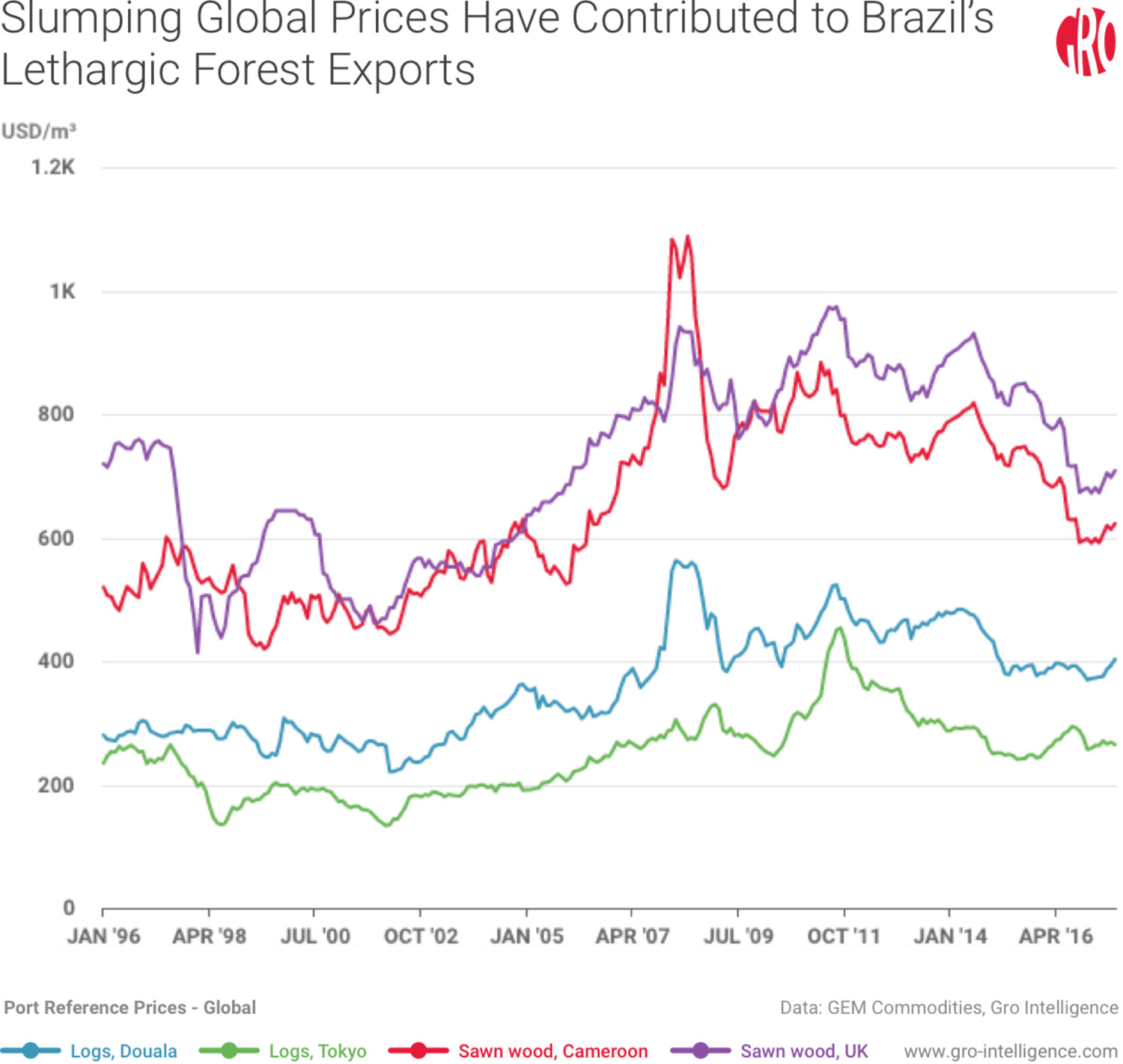 Slumping Global Prices Have Contributed to Brazil's Lethargic Forest Exports