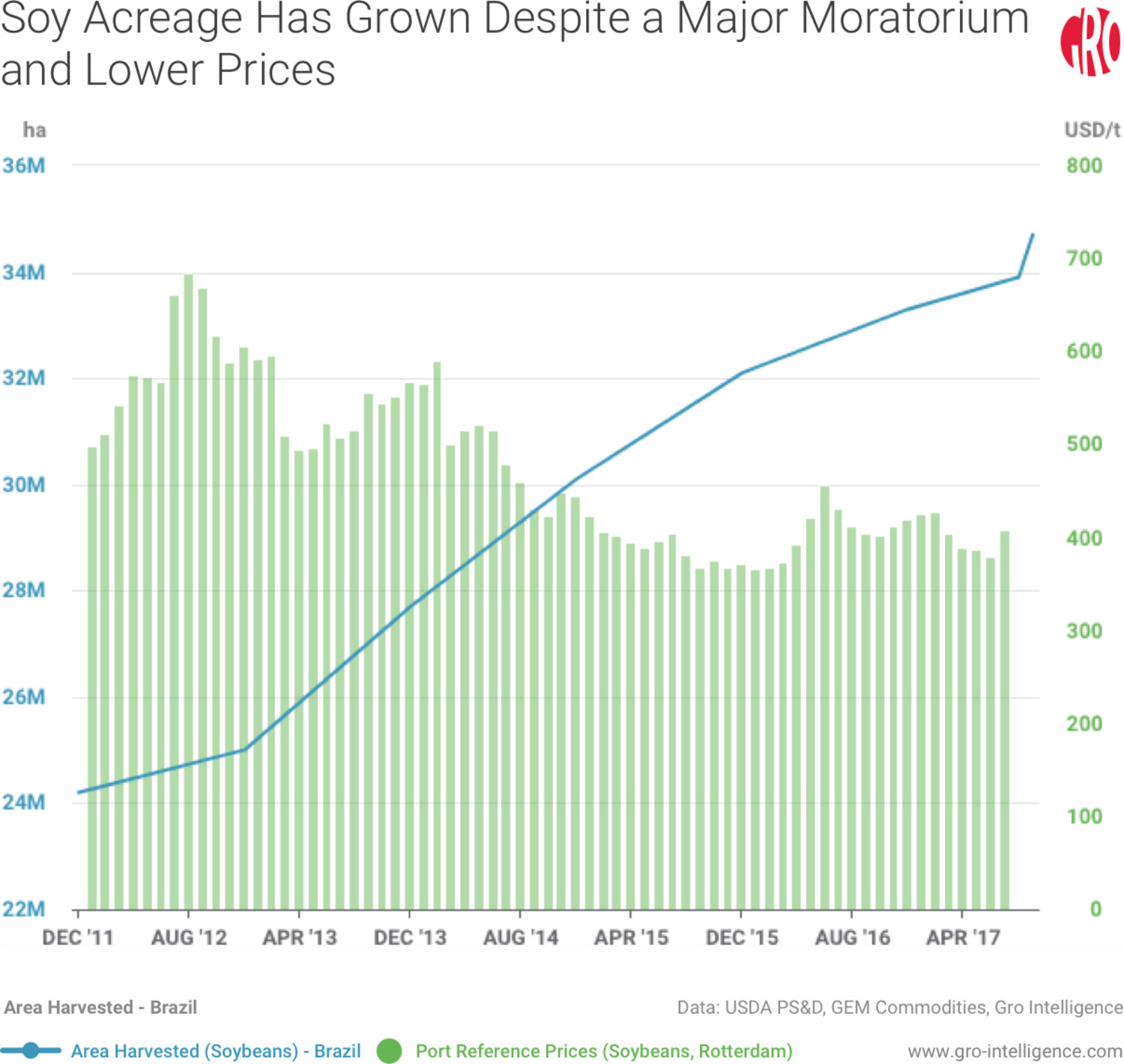 Soy Acreage Has Grown Despite a Major Moratorium and Lower Prices