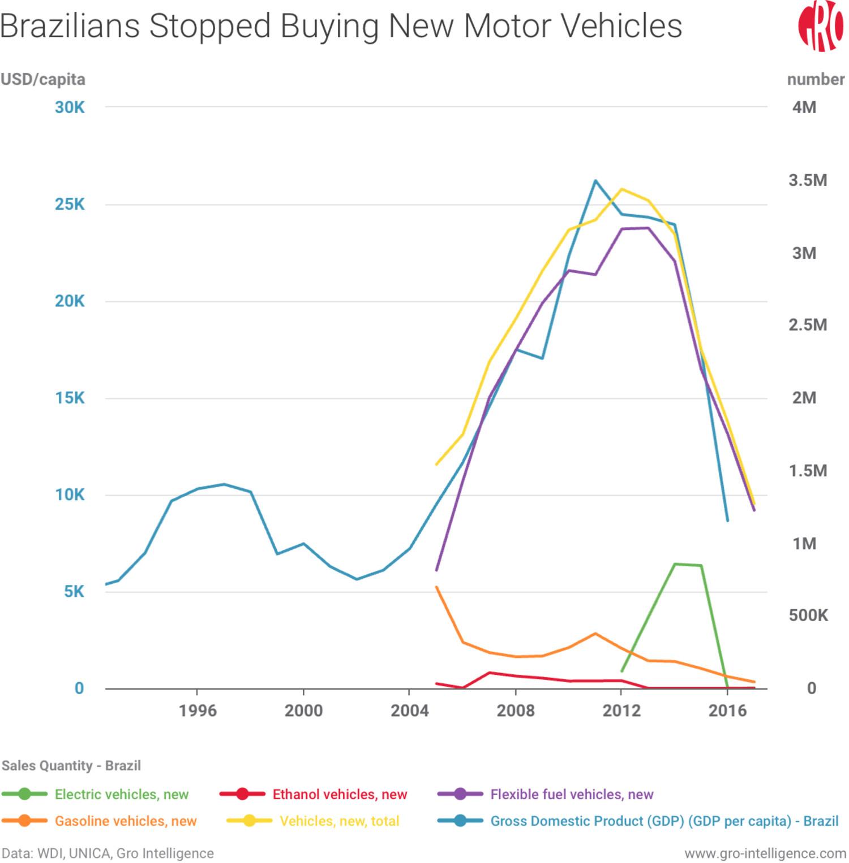 Brazilians Stopped Buying New Motor Vehicles