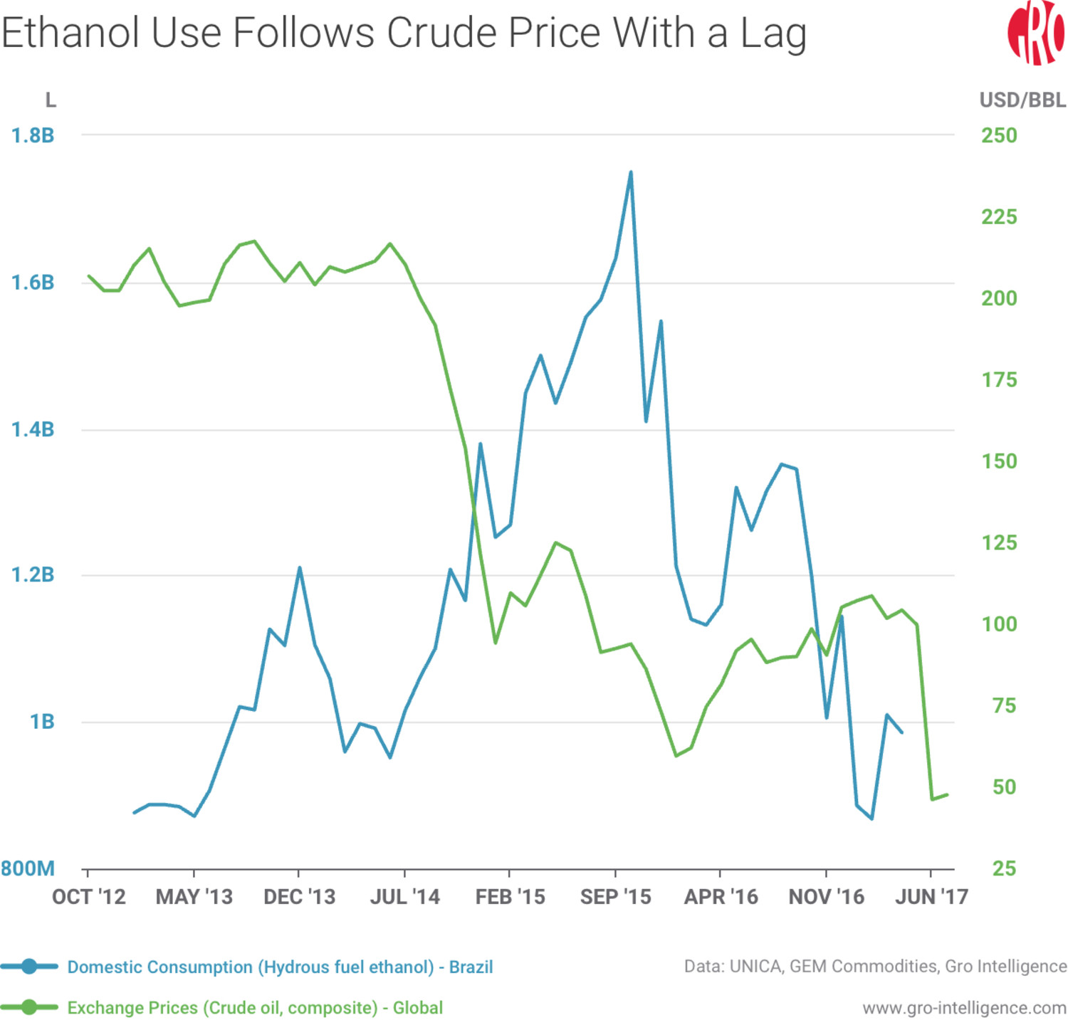 Ethanol Use Follows Crude Prices With a Lag